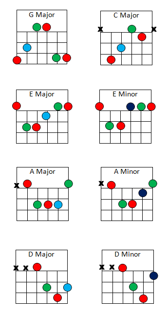 There should be an image of the basic open chord shapes here, but there appears to not be. Sorry.